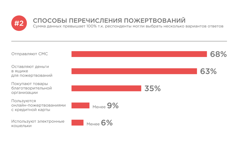 кредитные доноры в москве